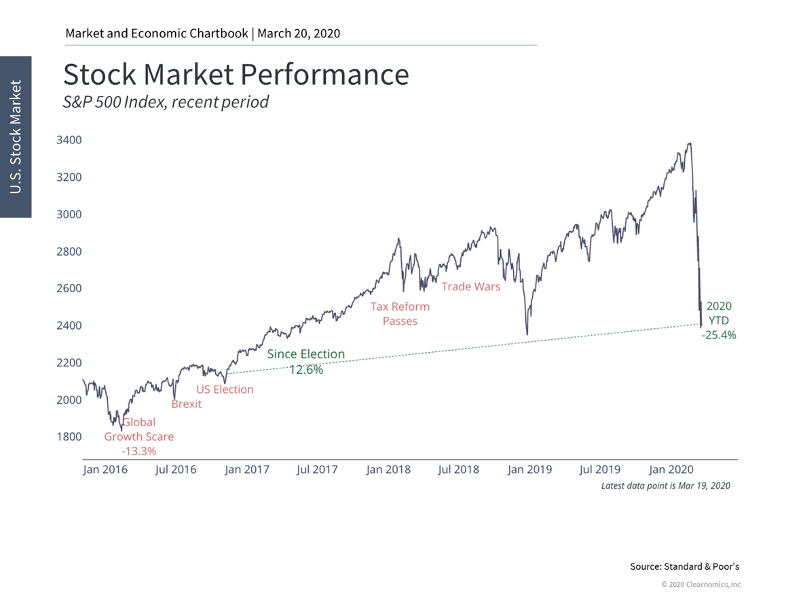 Stock Market Performance Chart 1