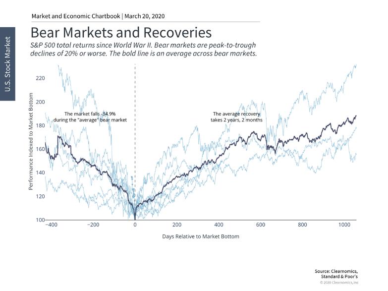 Stock Market Performance Chart 4
