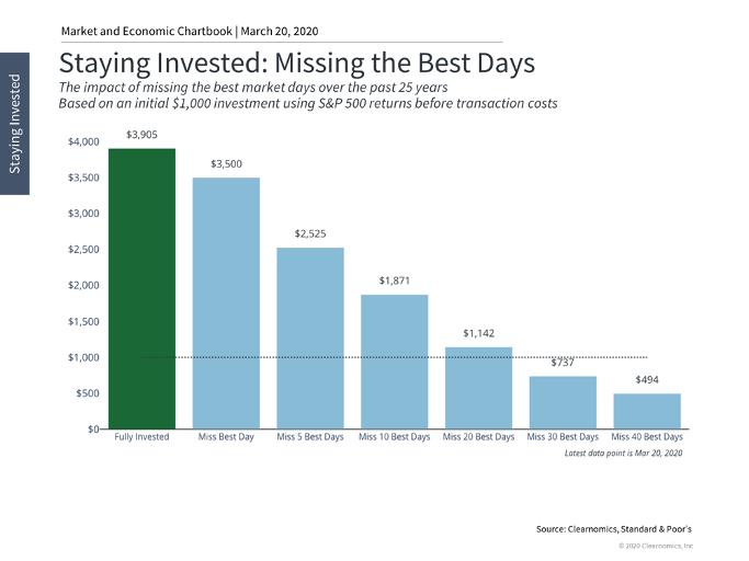 Stock Market Performance Chart 5