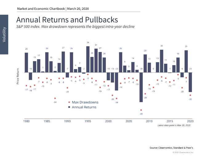 Stock Market Performance Chart 3