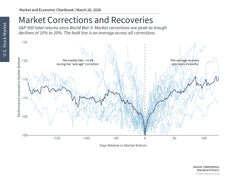 Market Corrections and Recoveries